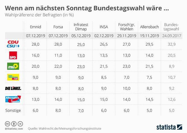 Sonntagsfrage Bundestagswahl