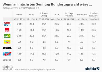 Deutschland Infografik - Wenn am nächsten Sonntag Bundestagswahl wäre...
