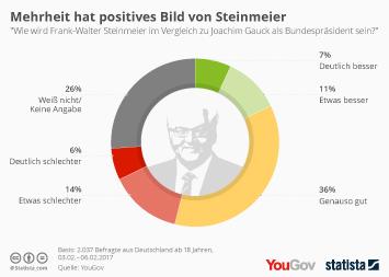 Bundespräsidentenwahl in Deutschland Infografik - Mehrheit hat positives Bild von Steinmeier