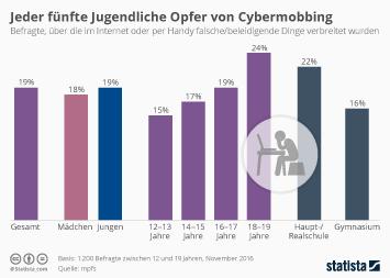 Jeder fünfte Jugendliche Opfer von Cybermobbing