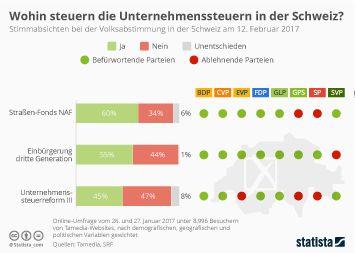 Steuern in der Schweiz Infografik - Wohin steuern die Unternehmenssteuern in der Schweiz?