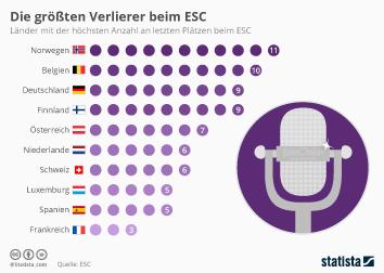 Fernsehen Infografik - Die größten Verlierer beim ESC