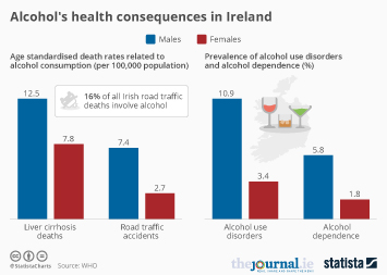 Alcohol's health consequences in Ireland