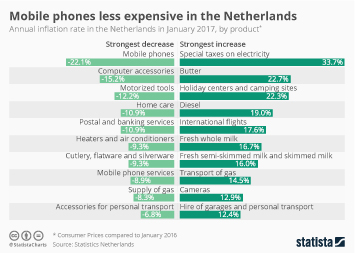 Inflation in the United States Infographic - Mobile phones less expensive in the Netherlands