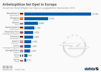 Arbeitsplätze bei Opel in Europa