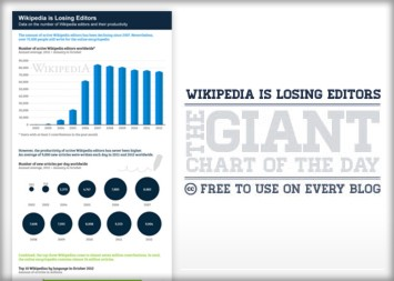 Wikipedia is Losing Editors