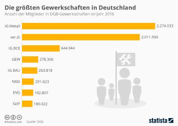 Die größten Gewerkschaften in Deutschland