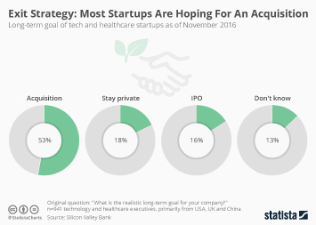 Mergers and Acquisitions Infographic - Exit Strategy: Most Startups Are Hoping For An Acquisition