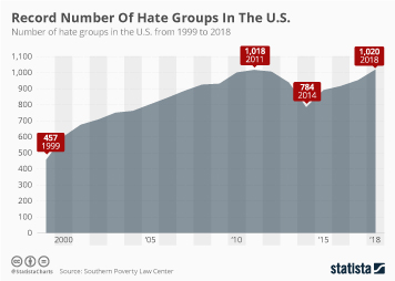 Hate crime in the United States Infographic - Record Number Of Hate Groups In The U.S.