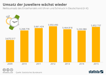 Umsatz der Juweliere wächst wieder
