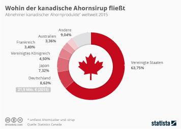 Wohin Kanada sein Sirup exportiert