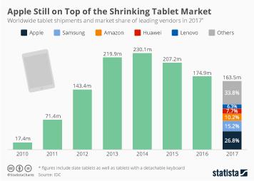 Apple Still on Top of the Shrinking Tablet Market