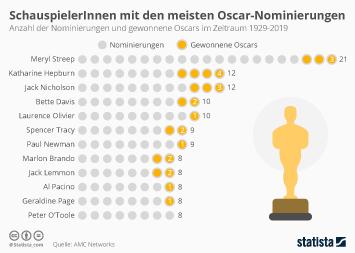 SchauspielerInnen mit den meisten Oscar-Nominierungen