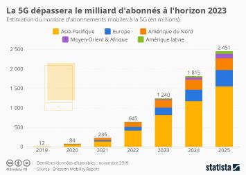 Le marché de la 5G devrait décoller en 2021