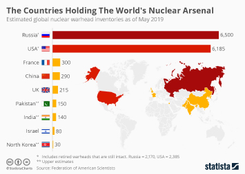 Uranium Infographic - The Countries Holding The World's Nuclear Arsenal