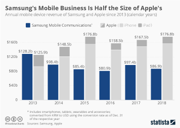 Samsung Electronics Infographic - Samsung's Mobile Business Is Half the Size of Apple's