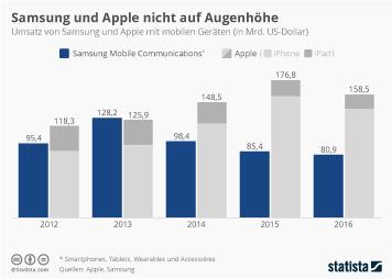 Samsung und Apple nicht auf Augenhöhe
