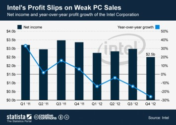 Intel's Profit Slips on Weak PC Sales