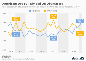 Americans Are Still Divided On Obamacare