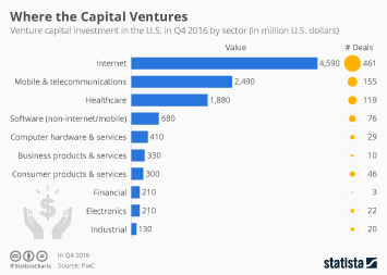 Where the Capital Ventures in America