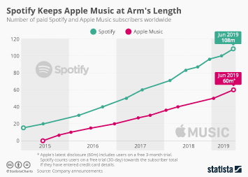 Spotify Infographic - Spotify Is Pulling Away From Apple Music