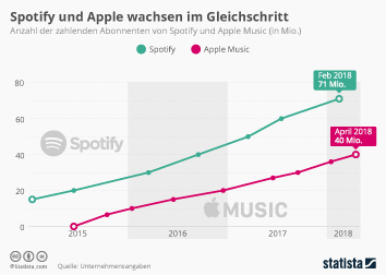 Spotify und Apple wachsen im Gleichschritt