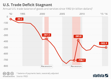 America's Trade Deficit is Stagnant