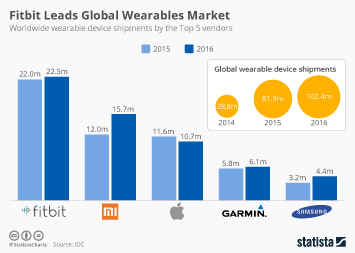 Chart: Activity Tracking Is The Most-Wanted Smartwatch ...