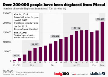 Over 200,000 people have been displaced from Mosul