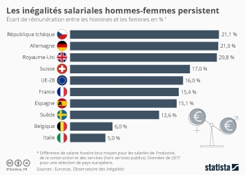 Les inégalités salariales hommes-femmes persistent