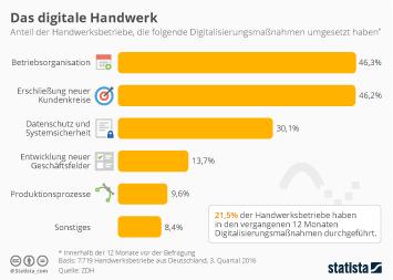 Handwerk Infografik - Das digitale Handwerk