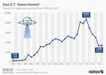 Air transportation Infographic - Has E.T. Gone Home?