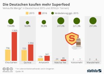 Die Deutschen kaufen mehr Superfood