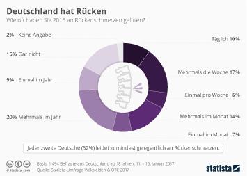 Rückenschmerzen Infografik - Deutschland hat Rücken
