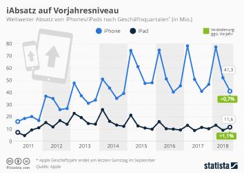 iPhone Infografik - iAbsatz im grünen Bereich