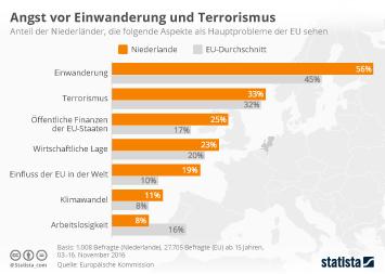 Angst vor Einwanderung und Terrorismus