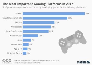 Chart: Battle Royale: PUBG vs  Fortnite | Statista