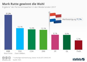 Niederlande Infografik - Mark Rutte gewinnt die Wahl