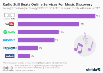 Radio Still Beats Online Services For Music Discovery