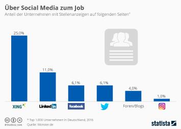 Social Media in Unternehmen Infografik - Über Social Media zum Job