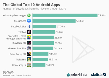 The Global Top 10 Android Apps