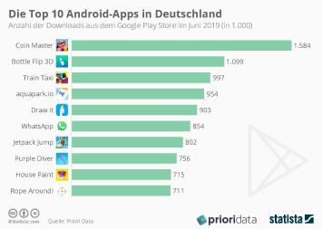 Mobile Apps, App Stores Infografik - Die Top 10 Android-Apps in Deutschland