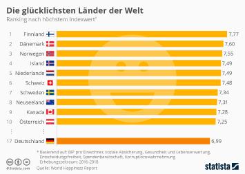 Bevölkerung Infografik - Die glücklichsten Länder der Welt