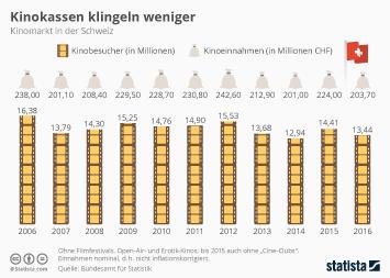 Kinomarkt in der Schweiz Infografik - Kinokassen klingeln weniger