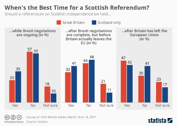 Scottish independence Infographic - What's the Best Time For the Next Scottish Referendum?