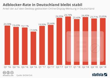 Adblocking Infografik - Adblocker-Rate in Deutschland bleibt stabil