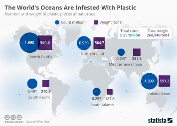 Bottled Water Market Infographic - The World's Oceans Are Infested With Plastic