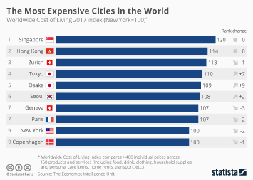Cost of living in the United States Infographic - The Most Expensive Cities in the World