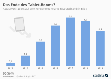 Das Ende des Tablet-Booms?