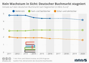 Buchhandel Infografik - Kein Wachstum in Sicht: Deutscher Buchmarkt stagniert
